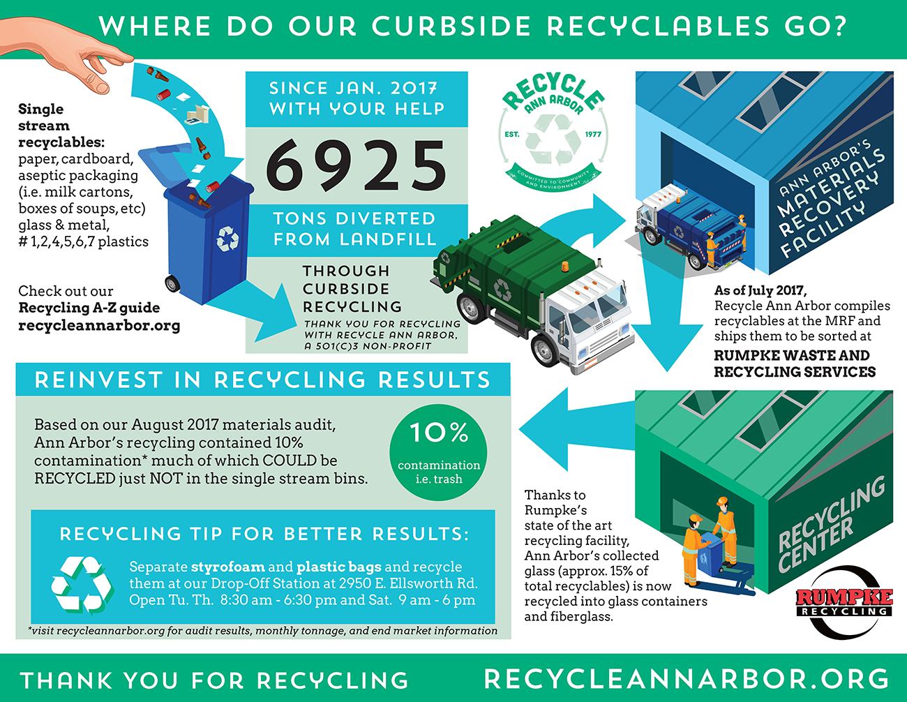 Where do our recyclables go?
