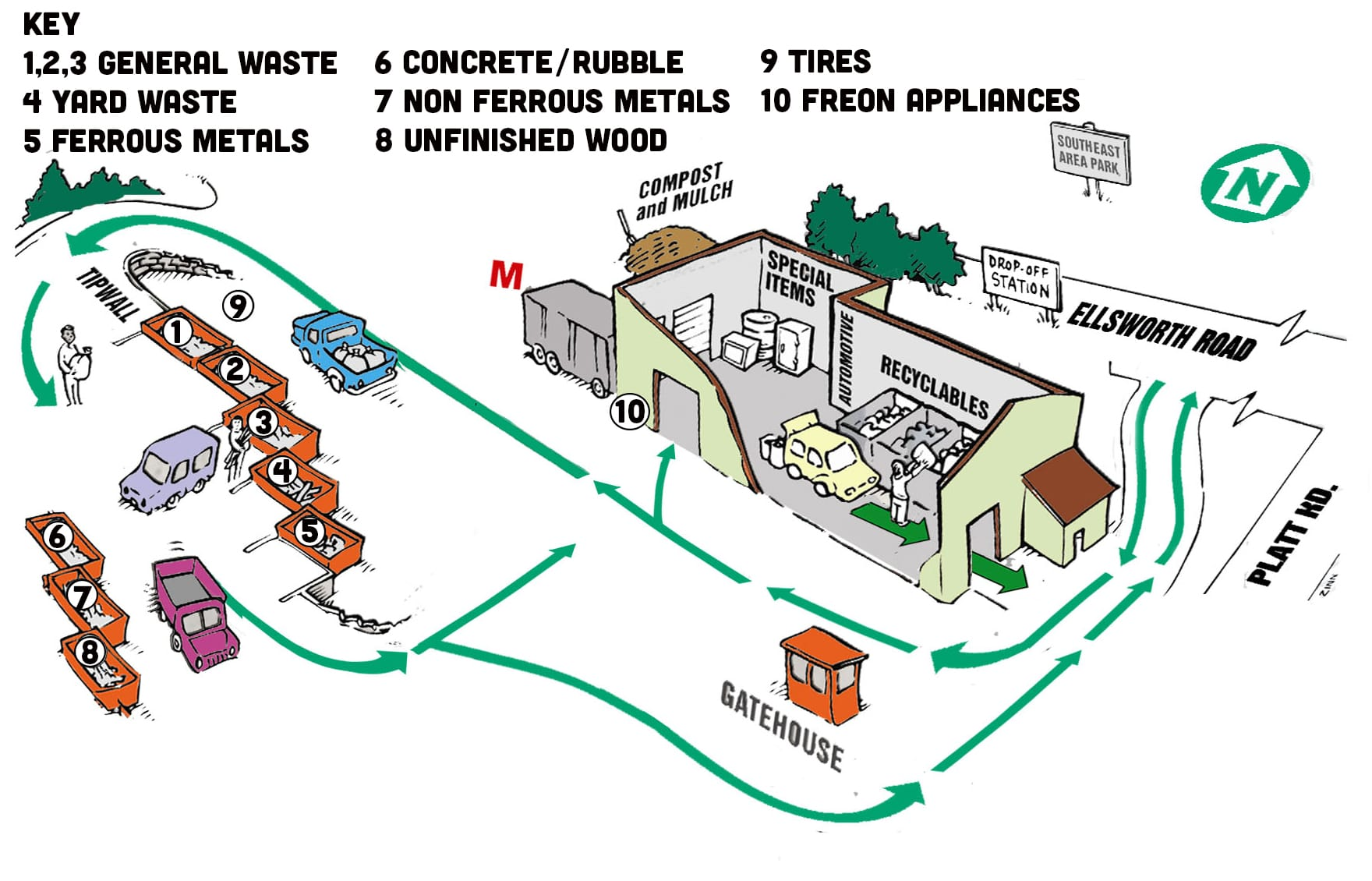 the indoor barn area is predominately for household recycling items the outdoor hill area has containers for landfill waste yard waste metal - Recycling Flow Chart