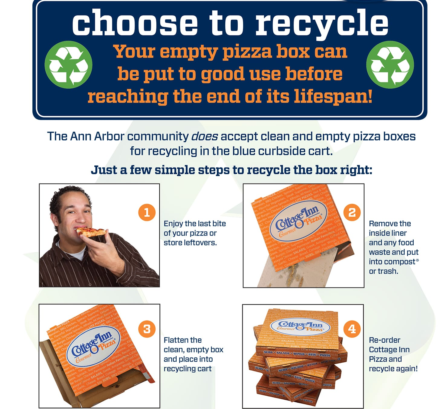 To Recycle Or Not Recycle Pizza Boxes Recycle Ann Arbor