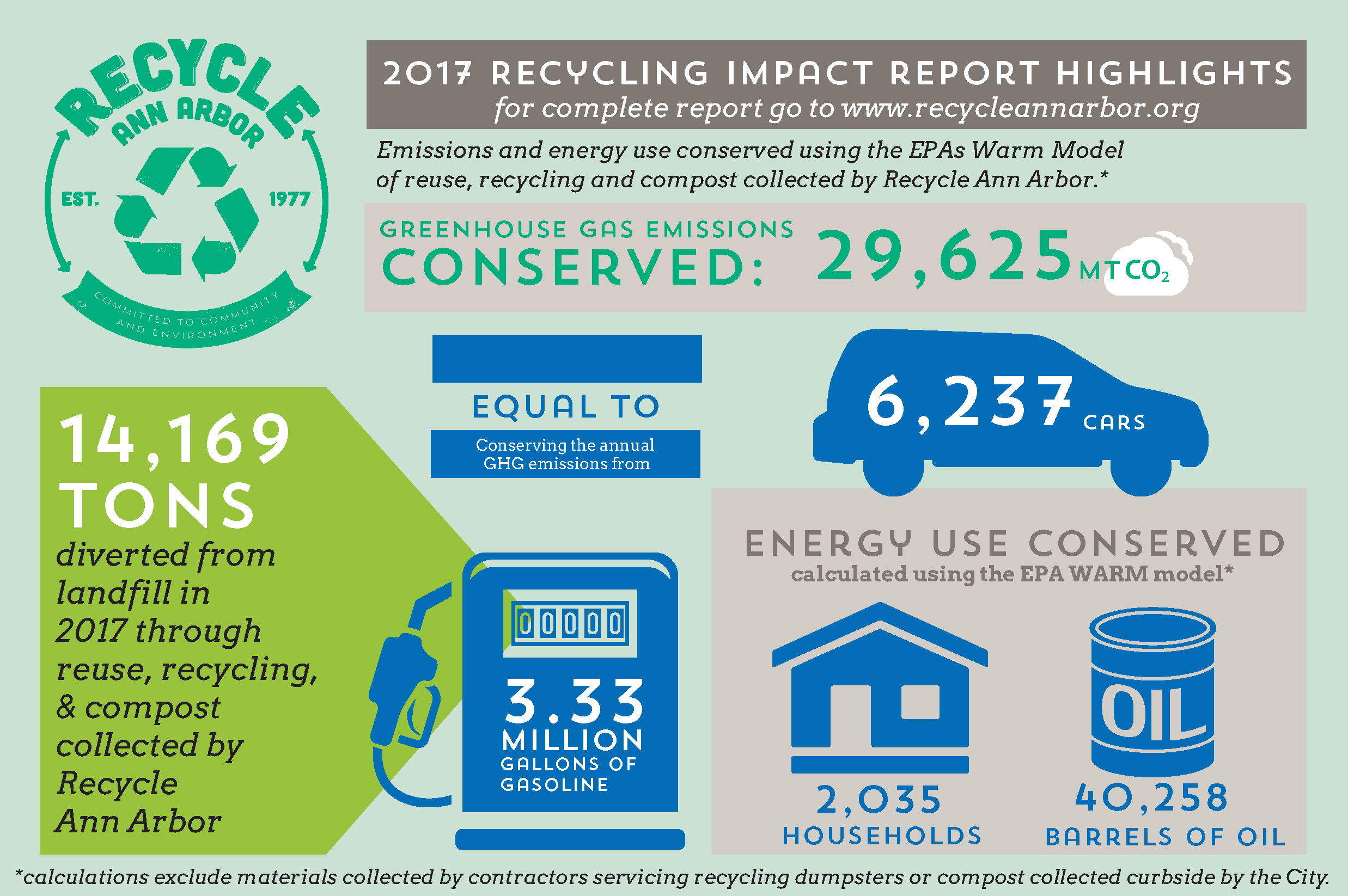 Recycle Ann Arbor Free Residential Wiring Books 2017 Recycling Impact Report